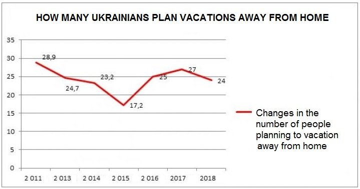 How many Ukrainians plan to travel for a vacation.