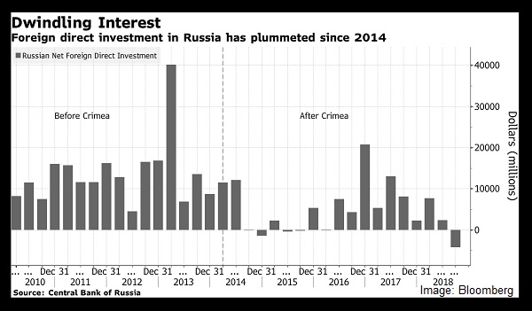 Foreign investment in Russia has dwindled after the Crimea takeover.