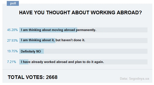Moving abroad, online poll results.